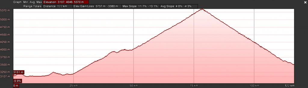 122K elevation profile